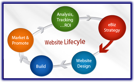Planning a successful website lifecycle - eBiz Strategy > Design > Build > Promote >Track Results >